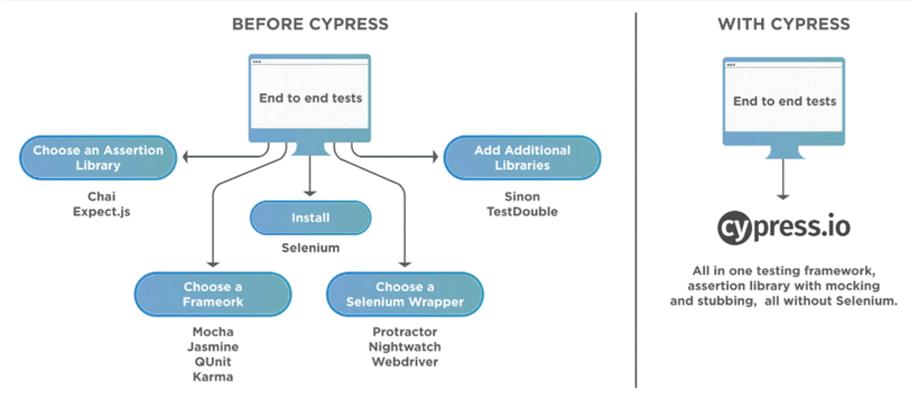 Cypress tutorial